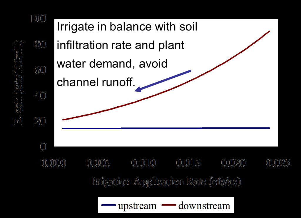 runoff rate