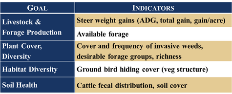 Goals Livestock & Forage Production, Plant Cover and Diversity, Habitat Structural Diversity, and Soil Health. Indicators Steer weight gains (adg, total gain, gain/acre), available forage; cover and frequency of invasive weeds, desirable forage groups, richness; ground bird hiding cover (veg structure); Cattle fecal distribution, soil cover