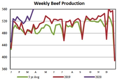 Weekly Beef Production. This chart demonstrates that 2020 beef production is much different and higher than the 5 year average and 2019