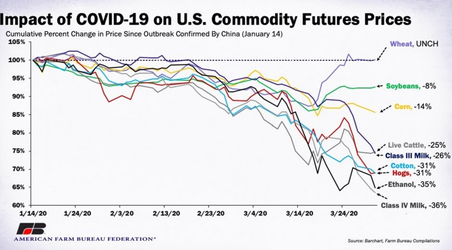 This chart reflects the decline in meat and dairy commodity future prices from January 2020 to March 2020. The figure also illustrates an in increase in Wheat futures and apparent stabilization of corn and soybean.