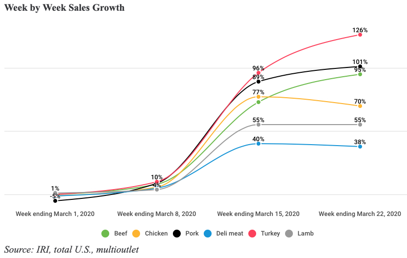 Week by week sales growth. Image shows a chart with percent sales growth on y axis and time on x axis. Beef, Chicken, Pork, Deli Meat, Turkey, and Lamb increased in sales growth between March 1st and week ending March 22nd. The increases range from 126% for turkey to 38% growth for beef.